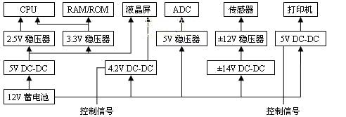 系统电源方案