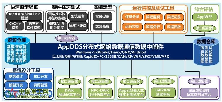 DDS平台应用架构