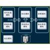 AppINSsim 惯导系统仿真测试与标定系统
