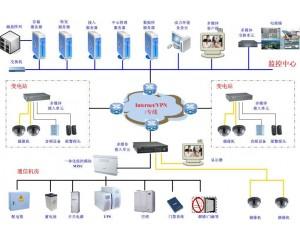 视频监控在能源电力行业的应用