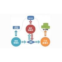 思福迪LOGBASE®日志管理审计系统